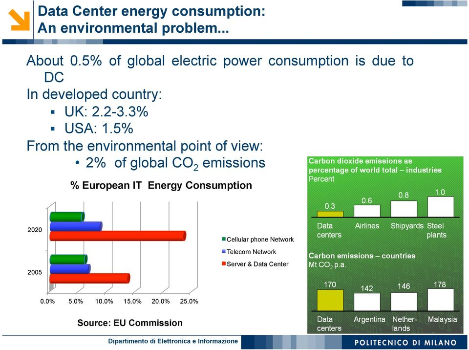 5% From the environmental point of view: 2% of global CO 2 emissions % European IT Energy