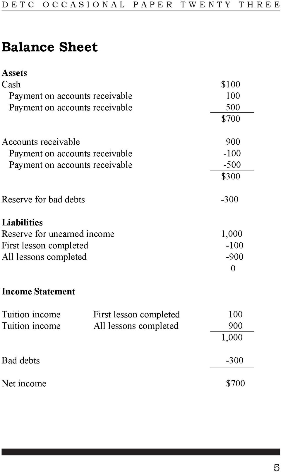 Liabilities Reserve for unearned income 1,000 First lesson completed -100 All lessons completed -900 0 Income