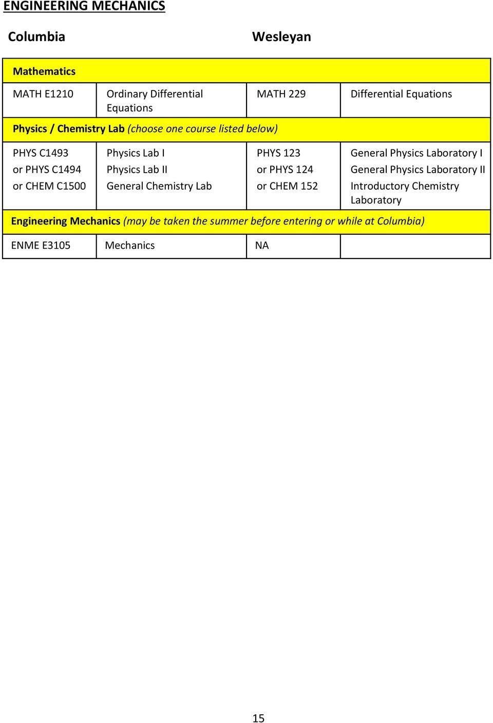 Physics II Engineering Mechanics (may be taken the