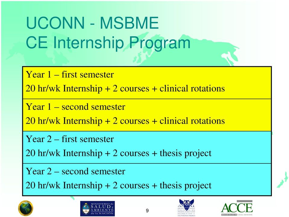 courses + clinical rotations Year 2 first semester 20 hr/wk Internship + 2 courses
