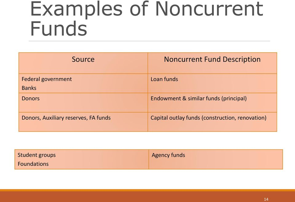funds (principal) Donors, Auxiliary reserves, FA funds Capital