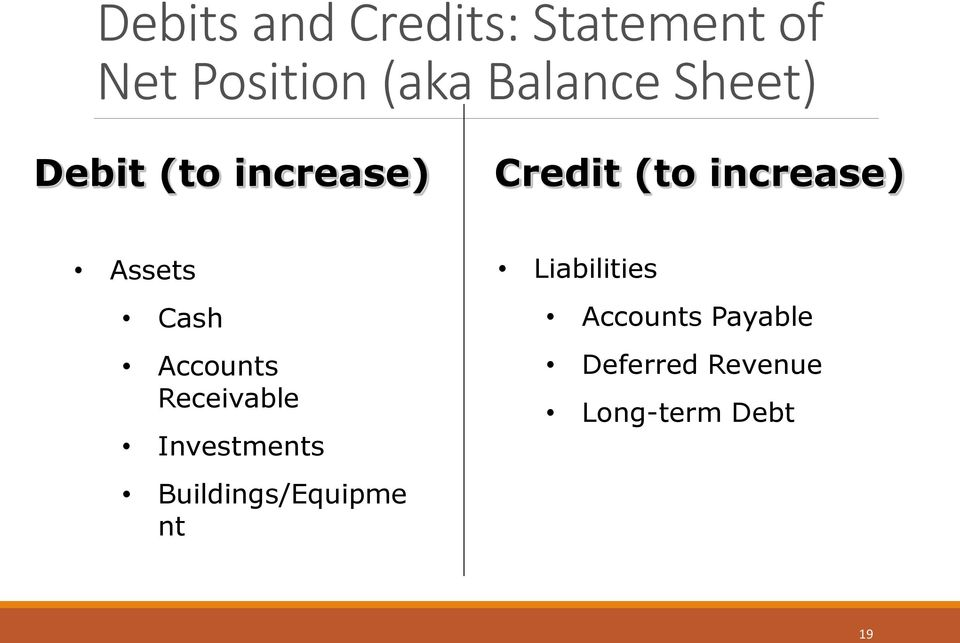 Cash Accounts Receivable Investments Buildings/Equipme nt