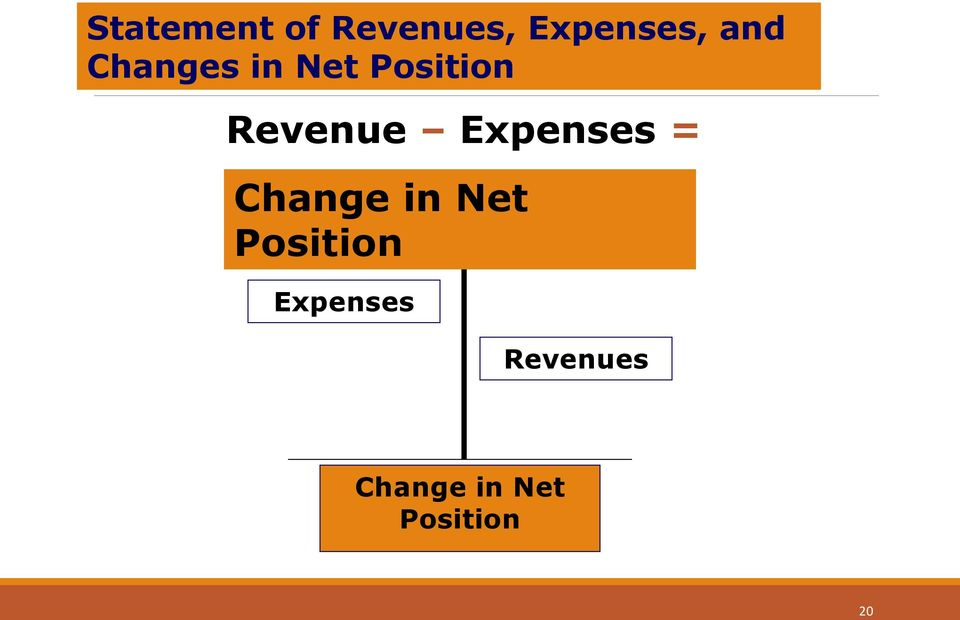 Owner s Change in Equity Net Position Expenses