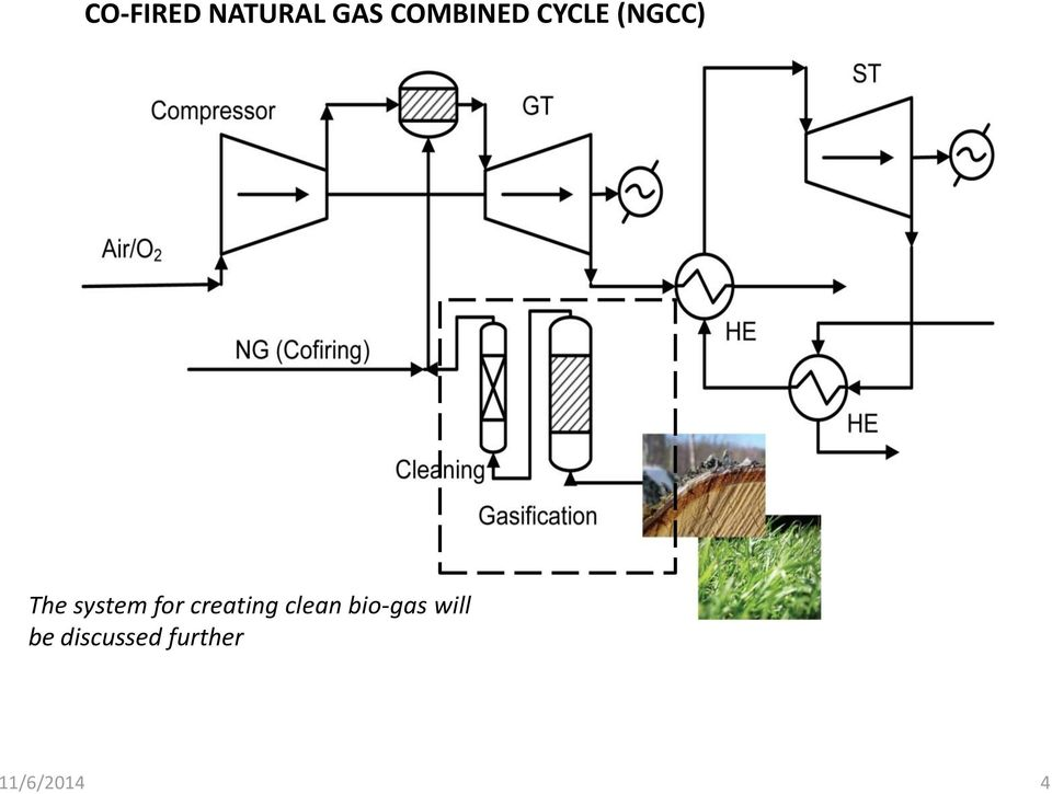 creating clean bio-gas will