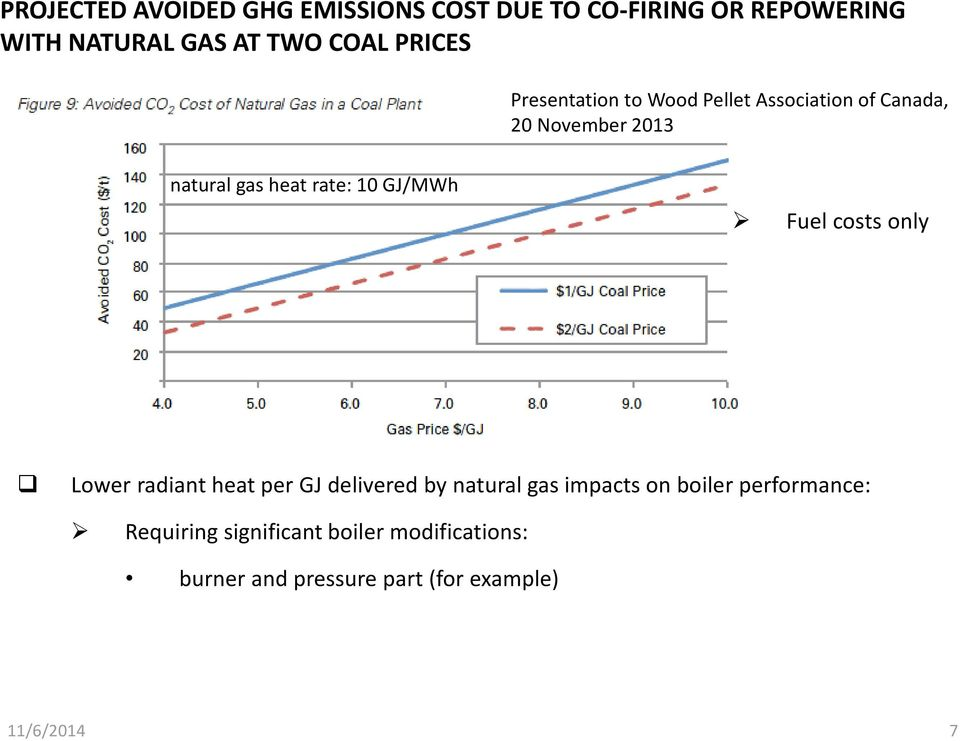 10 GJ/MWh Fuel costs only Lower radiant heat per GJ delivered by natural gas impacts on boiler