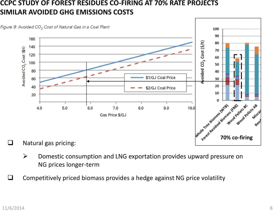 and LNG exportation provides upward pressure on NG prices longer-term