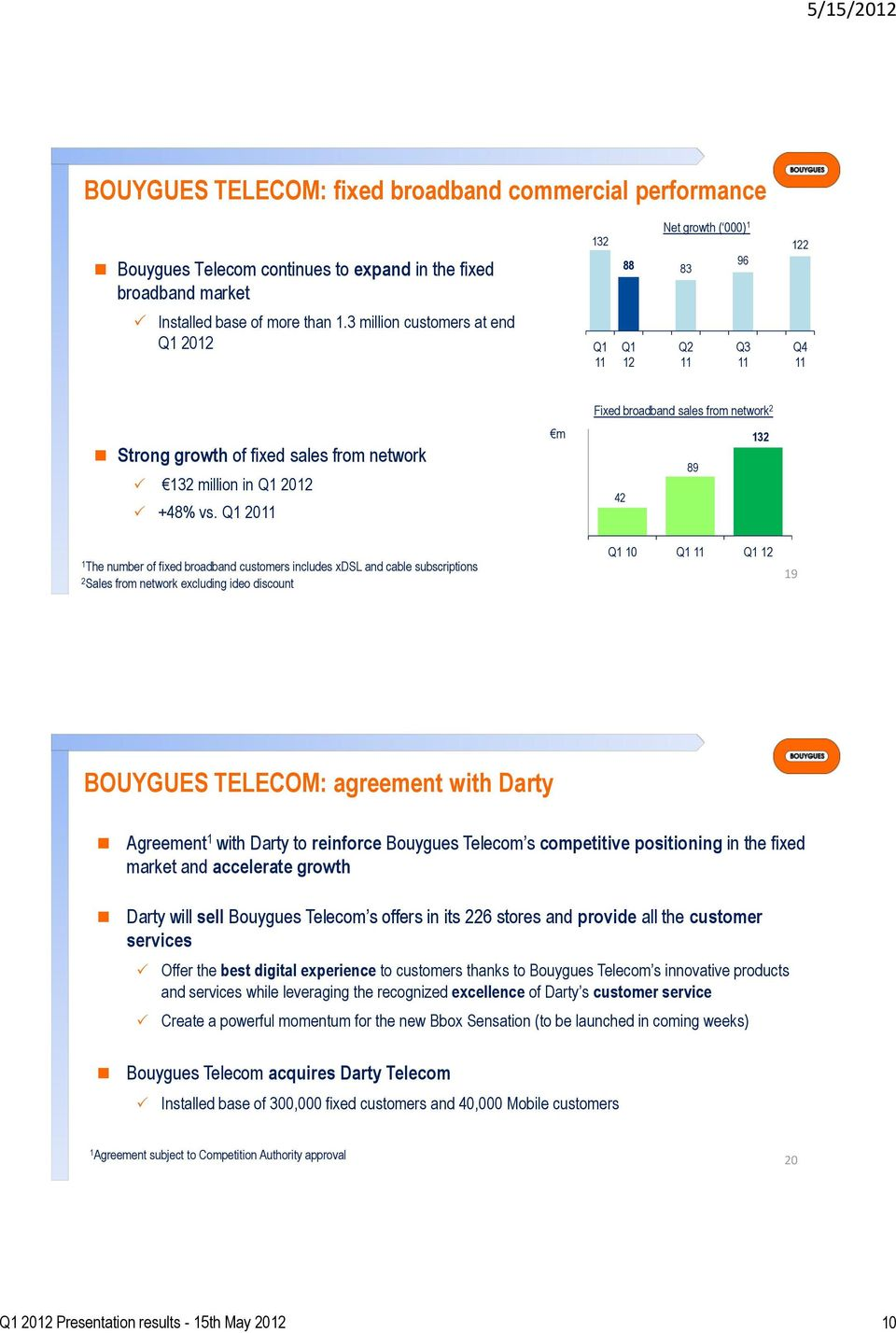 Q 20 m Fixed broadband sales from network 2 32 89 42 The number of fixed broadband customers includes xdsl and cable subscriptions 2 Sales from network excluding ideo discount Q 0 Q Q 2 9 BOUYGUES