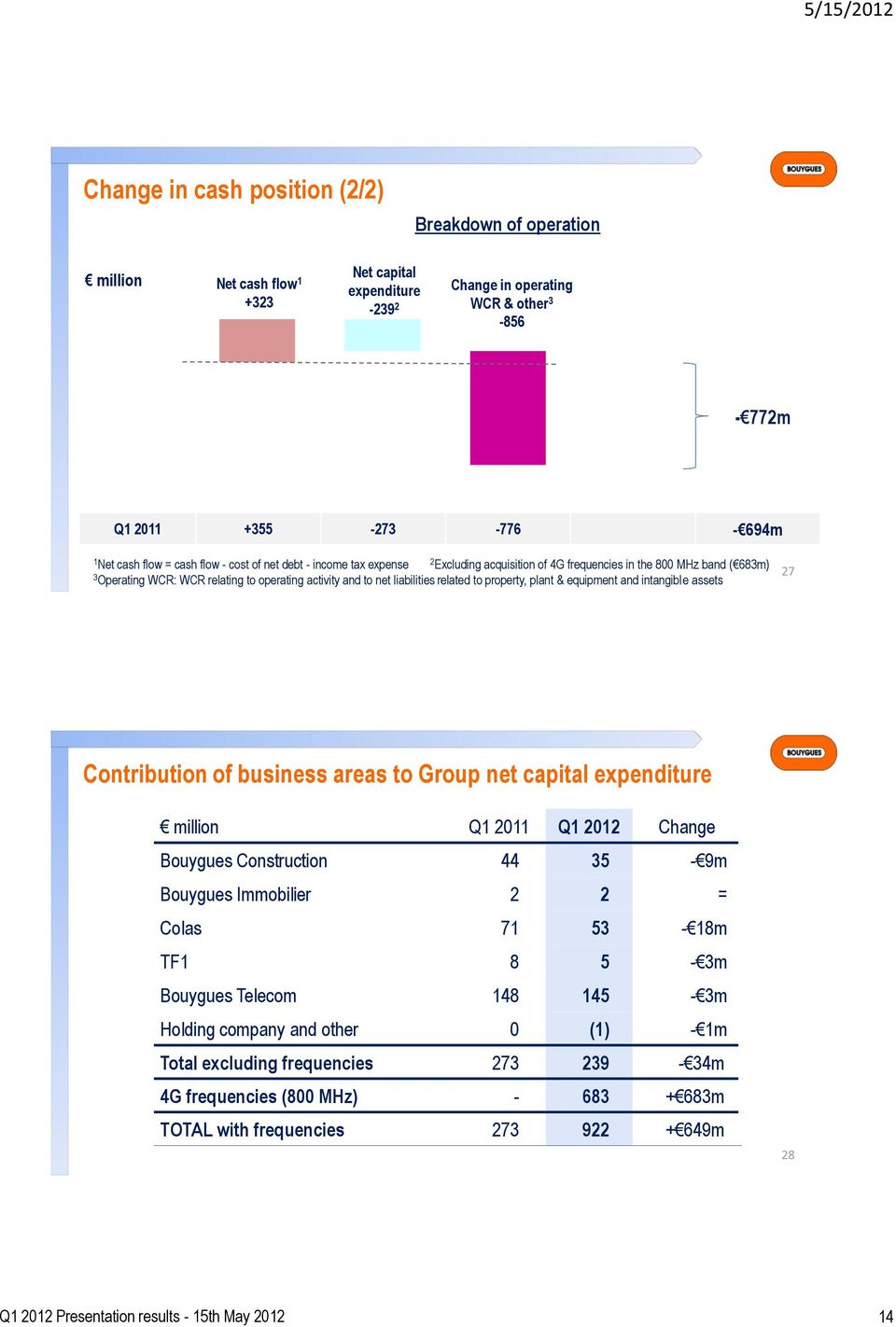 related to property, plant & equipment and intangible assets 27 Contribution of business areas to Group net capital expenditure million Q 20 Q 202 Change Bouygues Construction 44 35-9m Bouygues