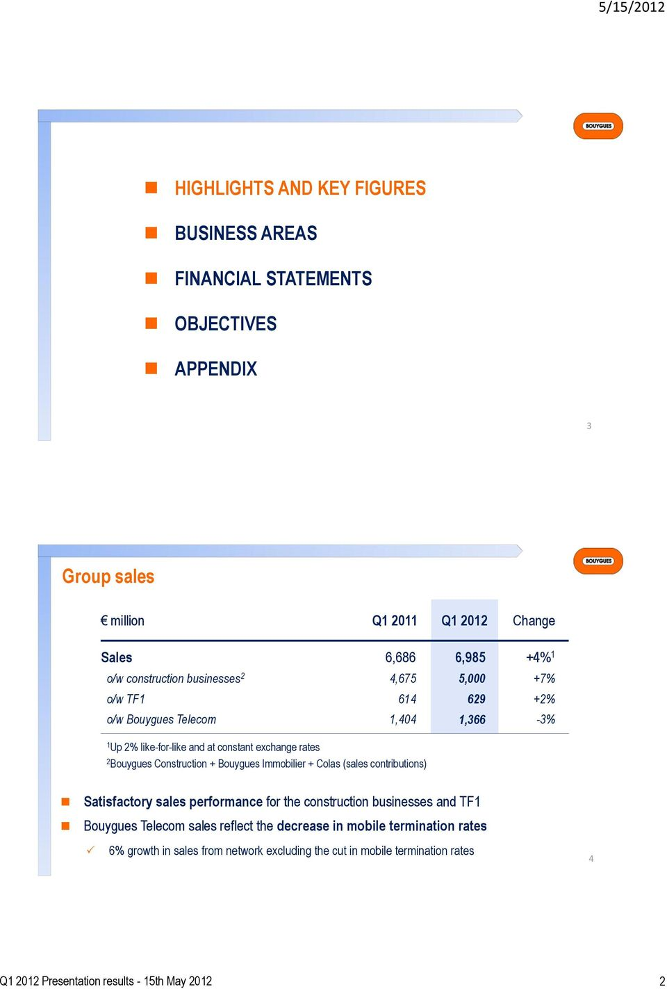 Construction + Bouygues Immobilier + Colas (sales contributions) Satisfactory sales performance for the construction businesses and TF Bouygues Telecom sales