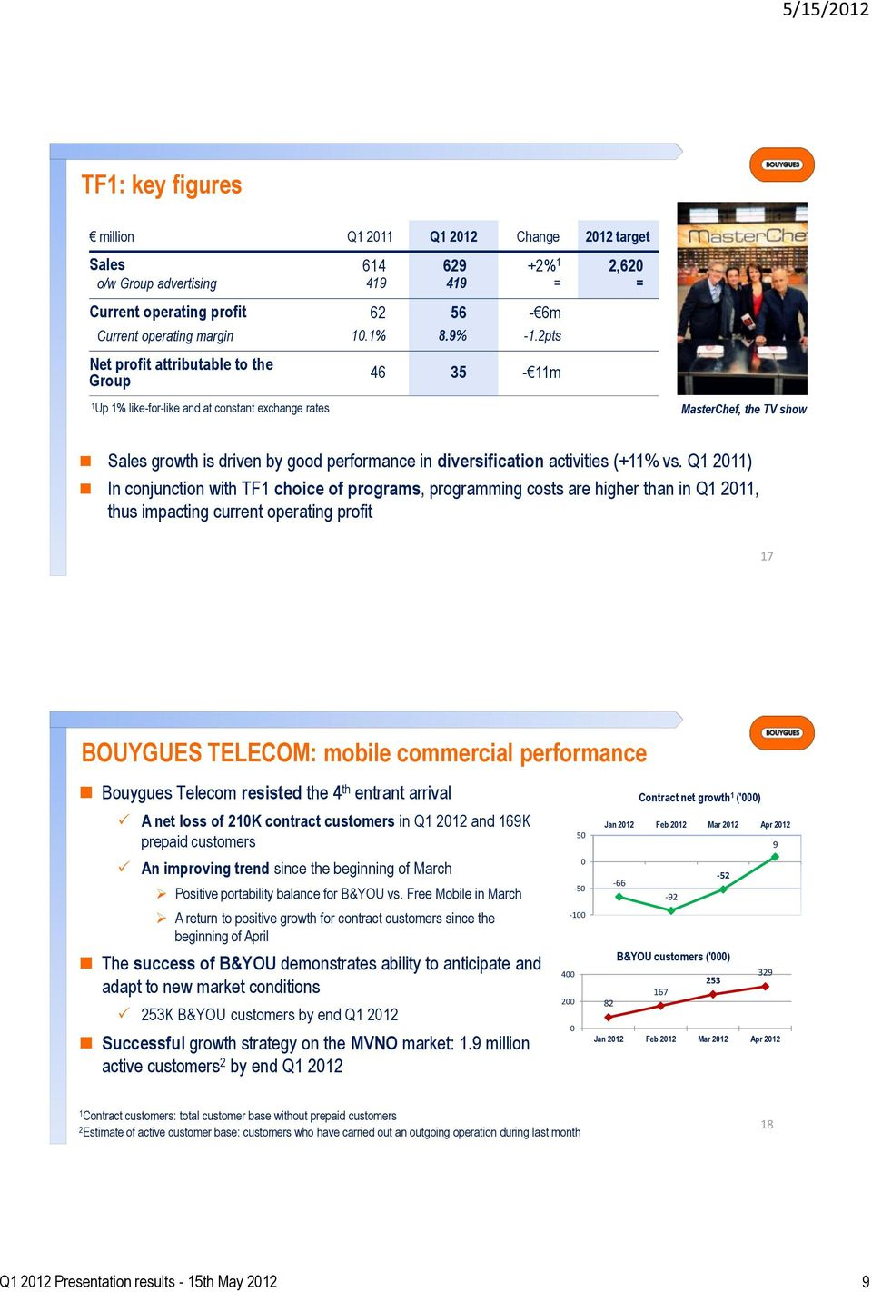 Q 20) In conjunction with TF choice of programs, programming costs are higher than in Q 20, thus impacting current operating profit 7 BOUYGUES TELECOM: mobile commercial performance Bouygues Telecom
