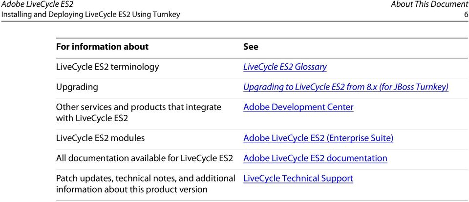 technical notes, and additional information about this product version See LiveCycle ES2 Glossary Upgrading to LiveCycle ES2 from 8.
