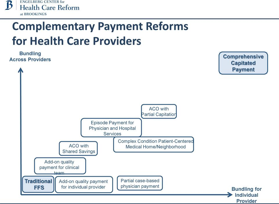 Complex Condition Patient-Centered Medical Home/Neighborhood Traditional FFS Add-on quality payment for clinical