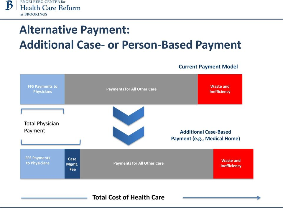 Physician Payment Additional Case-Based Payment (e.g.