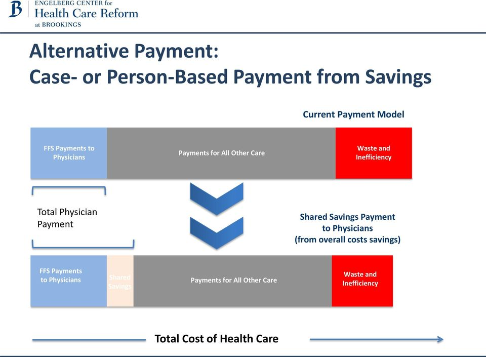 Payment Shared Savings Payment to Physicians (from overall costs savings) FFS Payments to