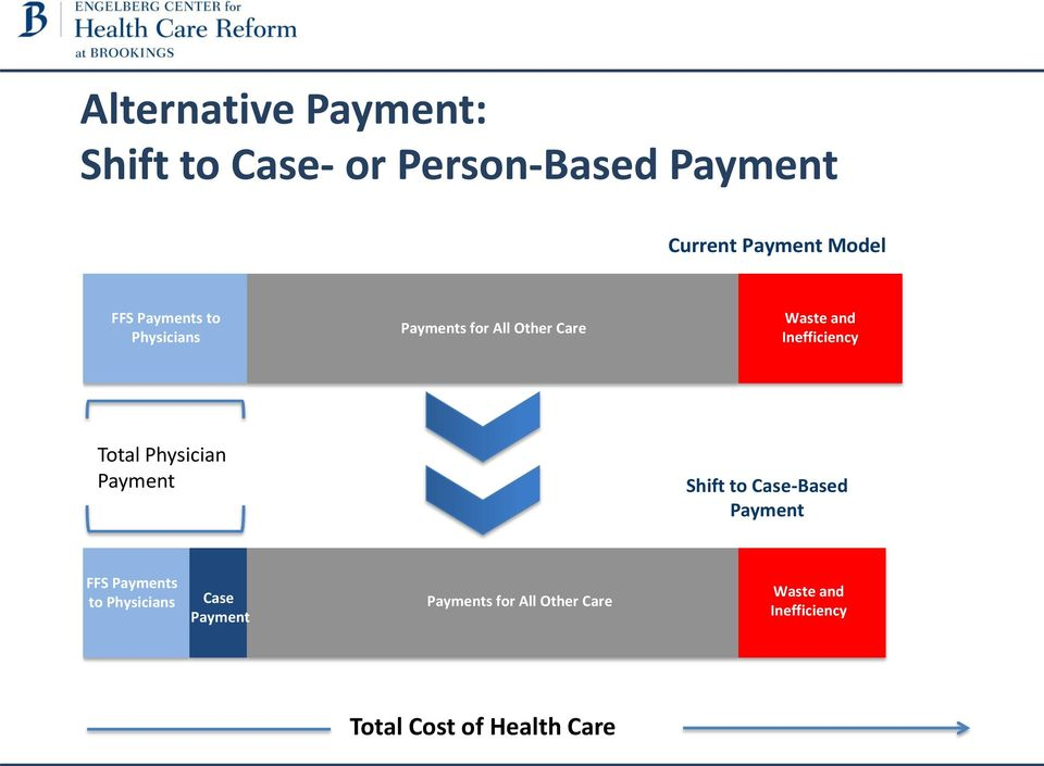 Total Physician Payment Shift to Case-Based Payment FFS Payments to Physicians