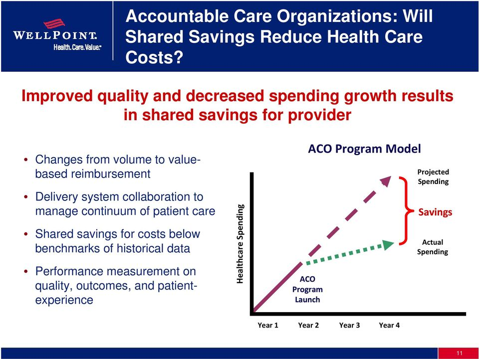 Delivery system collaboration to manage continuum of patient care Shared savings for costs below benchmarks of historical data