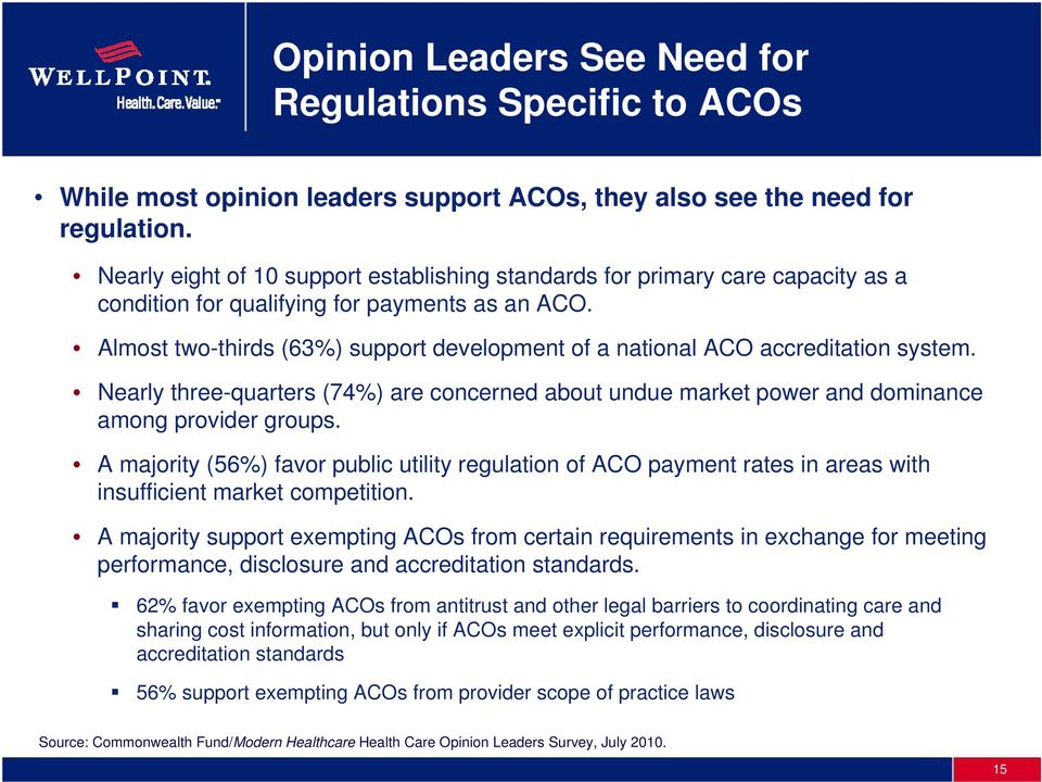Almost two-thirds (63%) support development of a national ACO accreditation system. Nearly three-quarters (74%) are concerned about undue market power and dominance among provider groups.