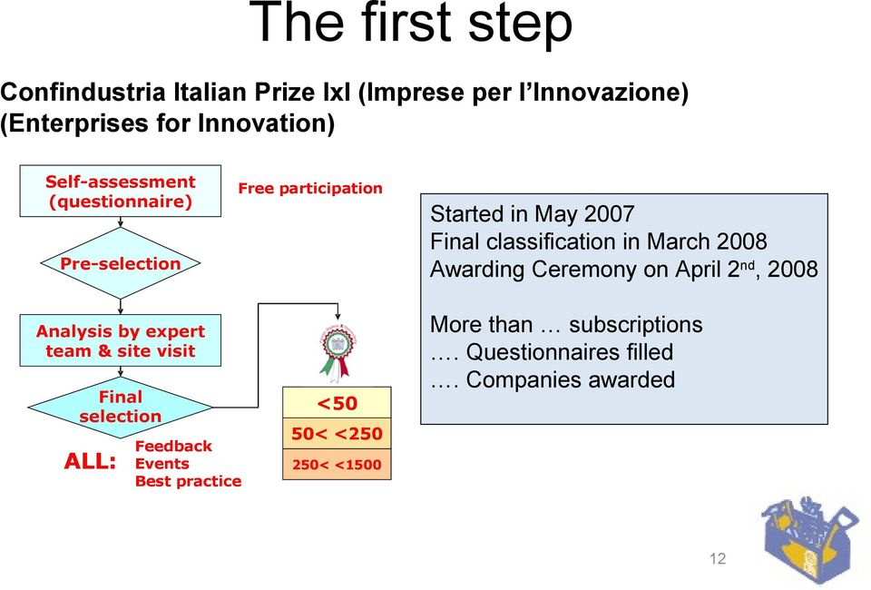 Awarding Ceremony on April 2nd, 2008 Pre-selection Analysis by expert team & site visit Final selection ALL: