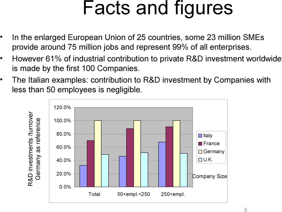 The Italian examples: contribution to R&D investment by Companies with less than 50 employees is negligible. 120.
