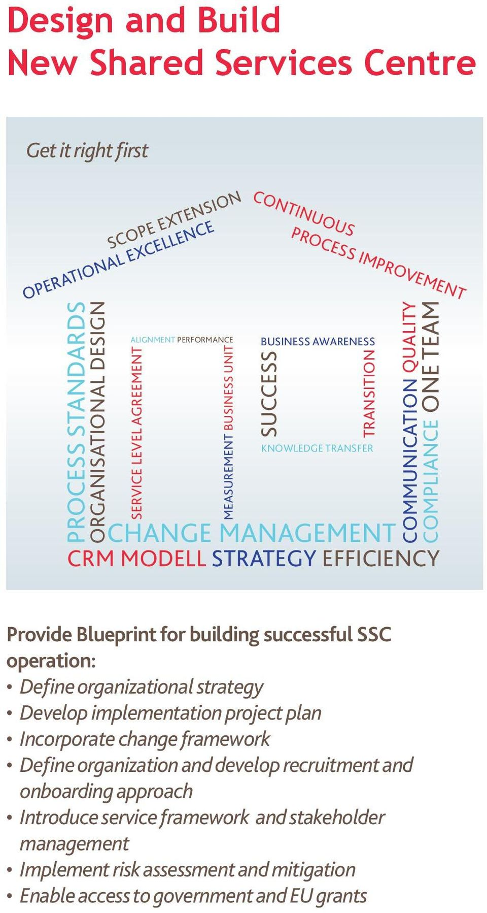 STRATEGY EFFICIENCY Provide Blueprint for building successful SSC operation: Define organizational strategy Develop implementation project plan Incorporate change framework Define