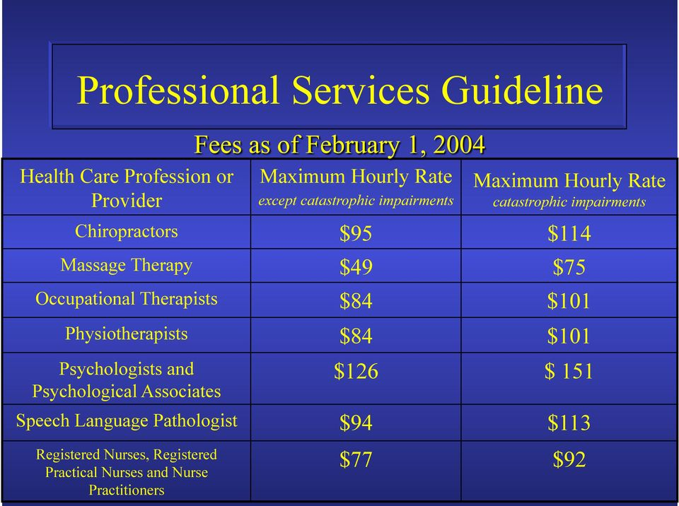 Occupational Therapists $84 $101 Physiotherapists $84 $101 Psychologists and Psychological Associates $126 $