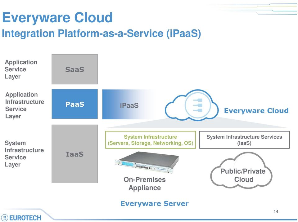 Infrastructure Service Layer IaaS System Infrastructure (Servers, Storage, Networking,