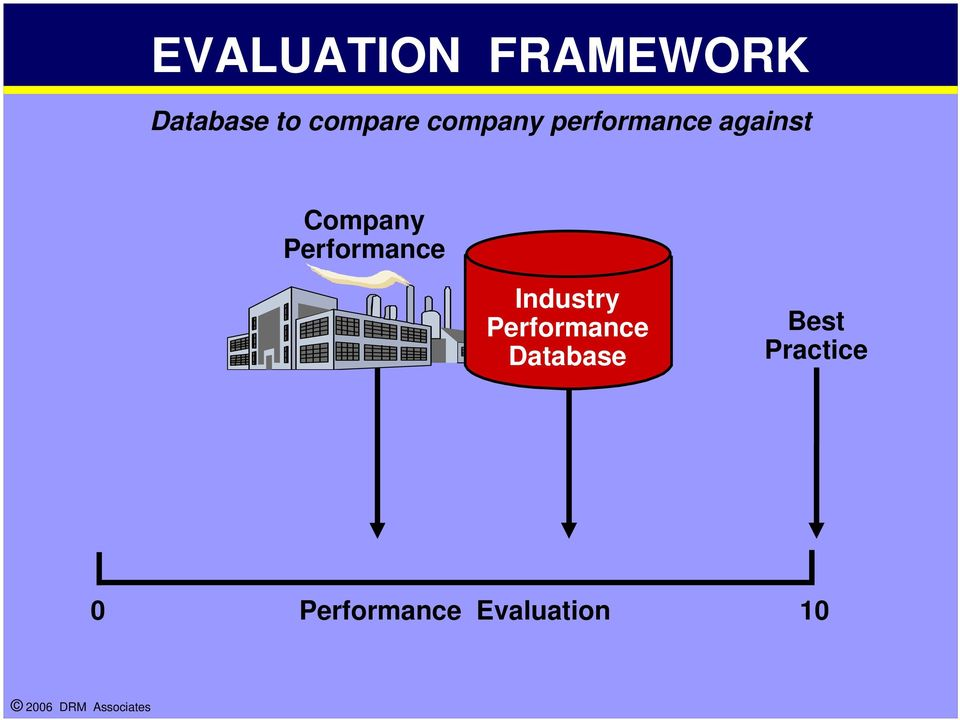 Company Performance Industry