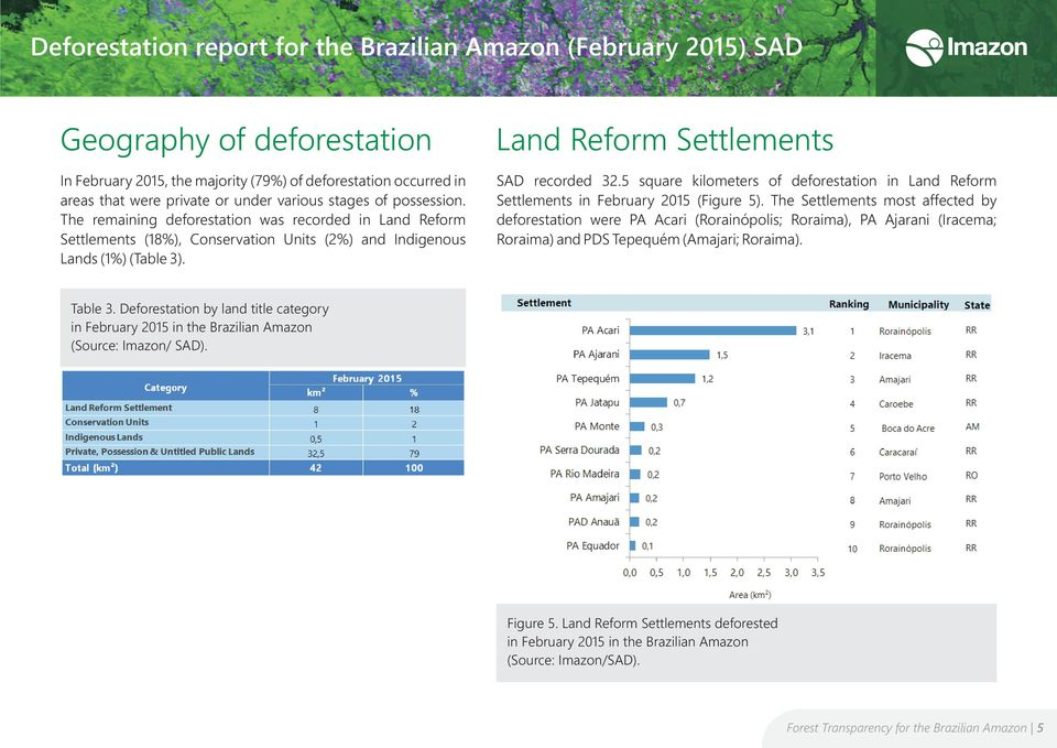 5 square kilometers of deforestation in Land Reform Settlements in February 2015 (Figure 5).