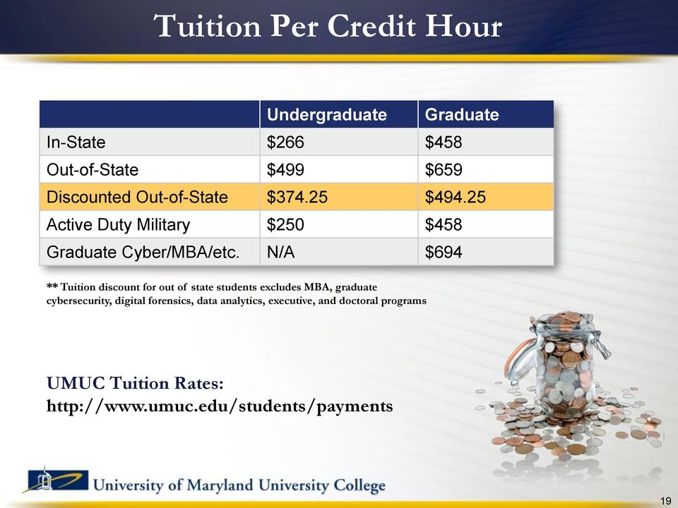 N/A $694 ** Tuition discount for out of state students excludes MBA, graduate cybersecurity, digital
