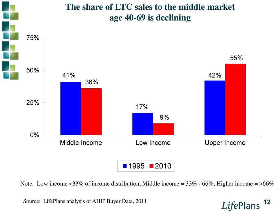 2010 Note: Low income <33% of income distribution; Middle income = 33% -