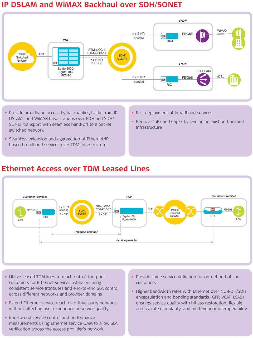 deployment of broadband services Reduce OpEx and CapEx by leveraging existing transport Infrastructure Seamless extension and aggregation of Ethernet/IPbased broadband services over TDM
