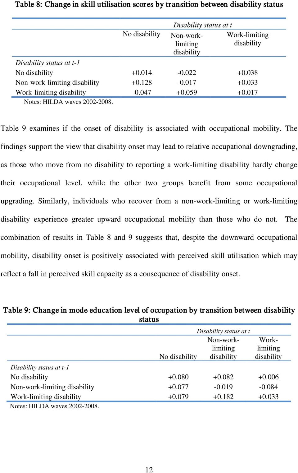 Table 9 examines if the onset of disability is associated with occupational mobility.