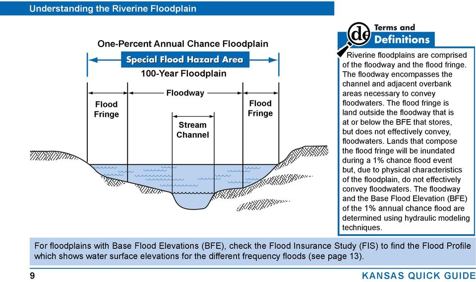 The flood fringe is land outside the floodway that is at or below the BFE that stores, but does not effectively convey, floodwaters.