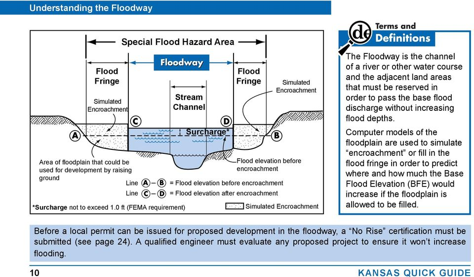Simulated Encroachment The Floodway is the channel of a river or other water course and the adjacent land areas that must be reserved in order to pass the base flood discharge without increasing