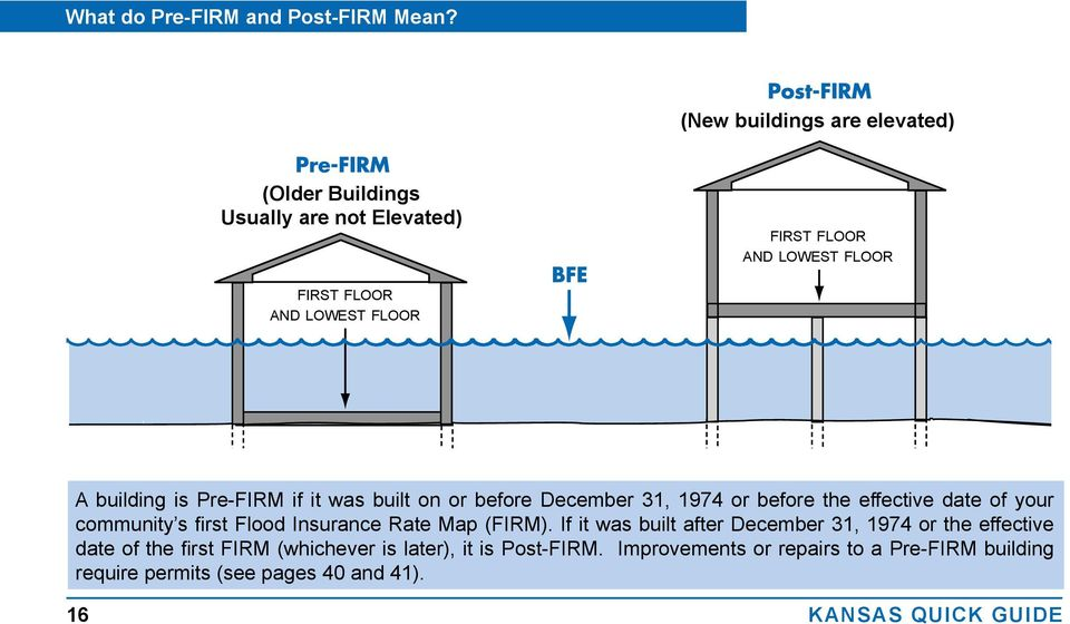 building is Pre-FIRM if it was built on or before December 31, 1974 or before the effective date of your community s first Flood