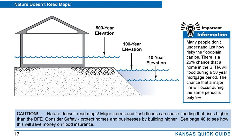 There is a 26% chance that a home in the SFHA will flood during a 30 year mortgage period.