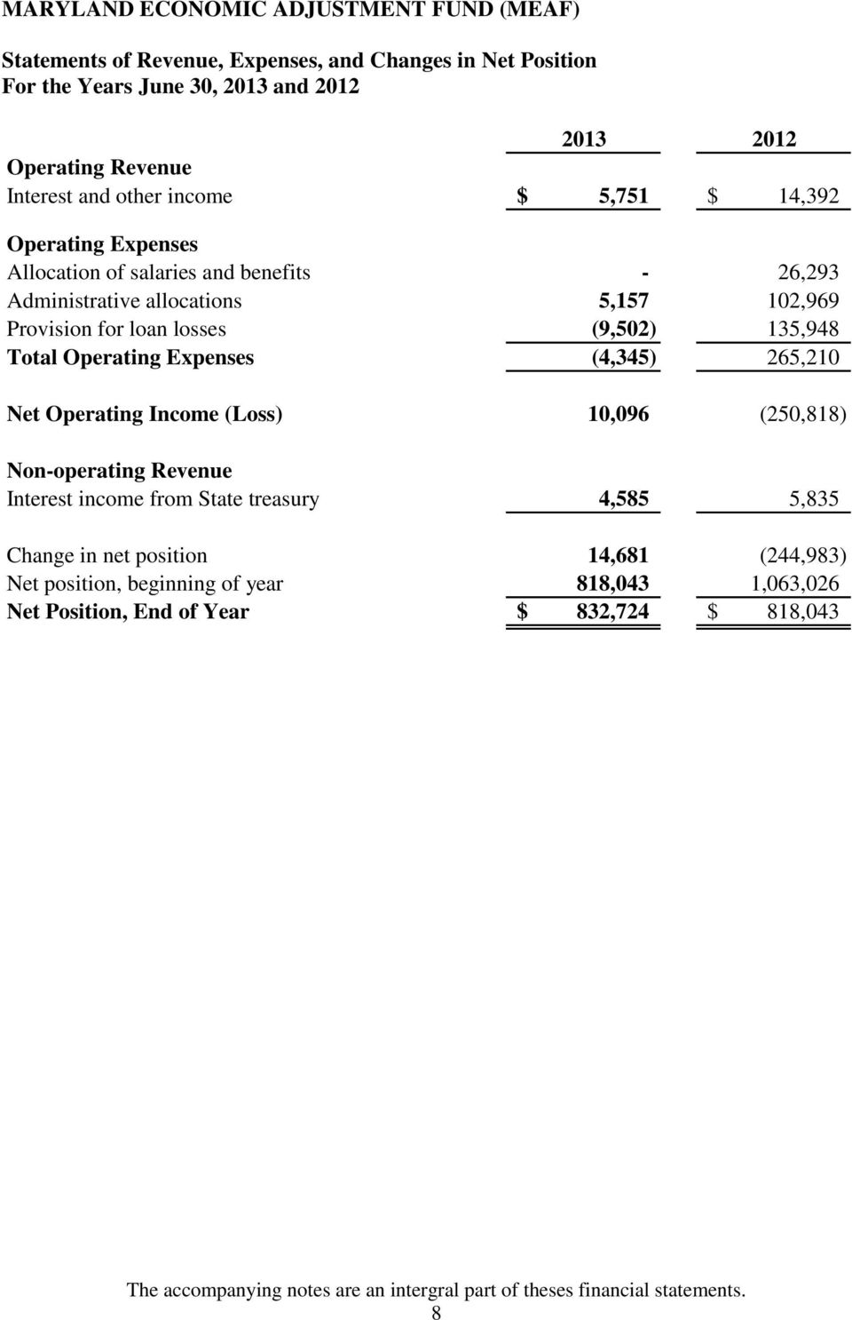 265,210 Net Operating Income (Loss) 10,096 (250,818) Non-operating Revenue Interest income from State treasury 4,585 5,835 Change in net position 14,681 (244,983)