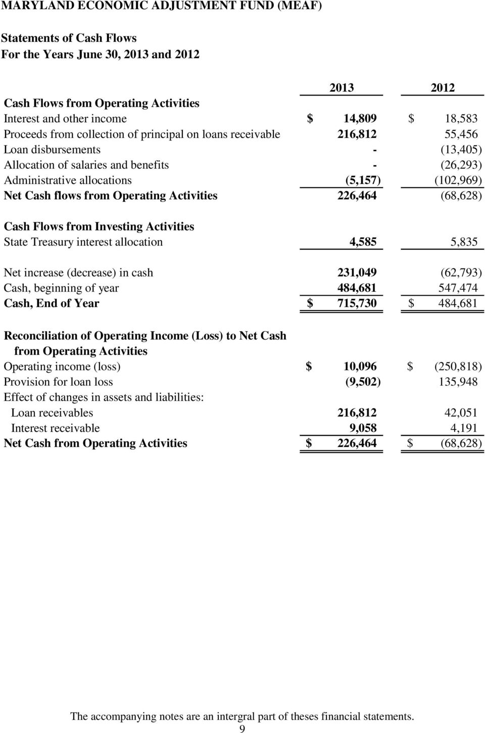 from Investing Activities State Treasury interest allocation 4,585 5,835 Net increase (decrease) in cash 231,049 (62,793) Cash, beginning of year 484,681 547,474 Cash, End of Year $ 715,730 $ 484,681