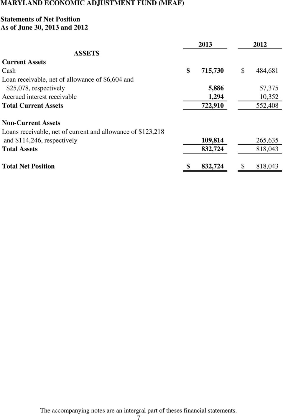 Non-Current Assets Loans receivable, net of current and allowance of $123,218 and $114,246, respectively 109,814 265,635 Total