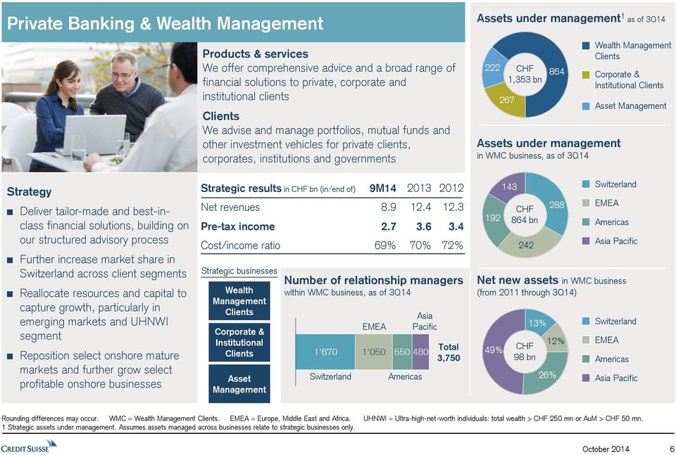 management in WMC business, as of 3Q14 Wealth Management Clients Corporate & Institutional Clients Asset Management Strategy Deliver tailor-made and best-inclass financial solutions, building on our