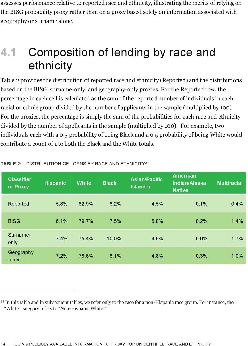 1 Composition of lending by race and ethnicity Table 2 provides the distribution of reported race and ethnicity (Reported) and the distributions based on the BISG, surname-only, and geography-only