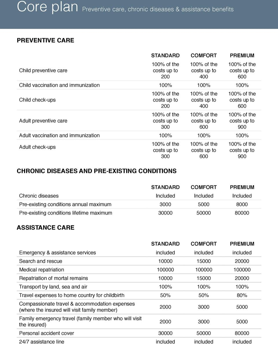 Pre-existing conditions annual maximum 3000 5000 8000 Pre-existing conditions lifetime maximum 30000 50000 80000 ASSISTANCE CARE Emergency & assistance services included included included Search and