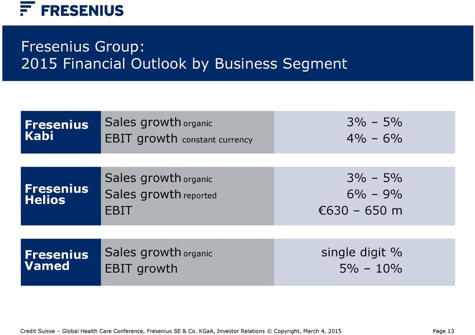 Helios Sales growth organic Sales growth reported EBIT 3% 5% 6% 9% 630 650