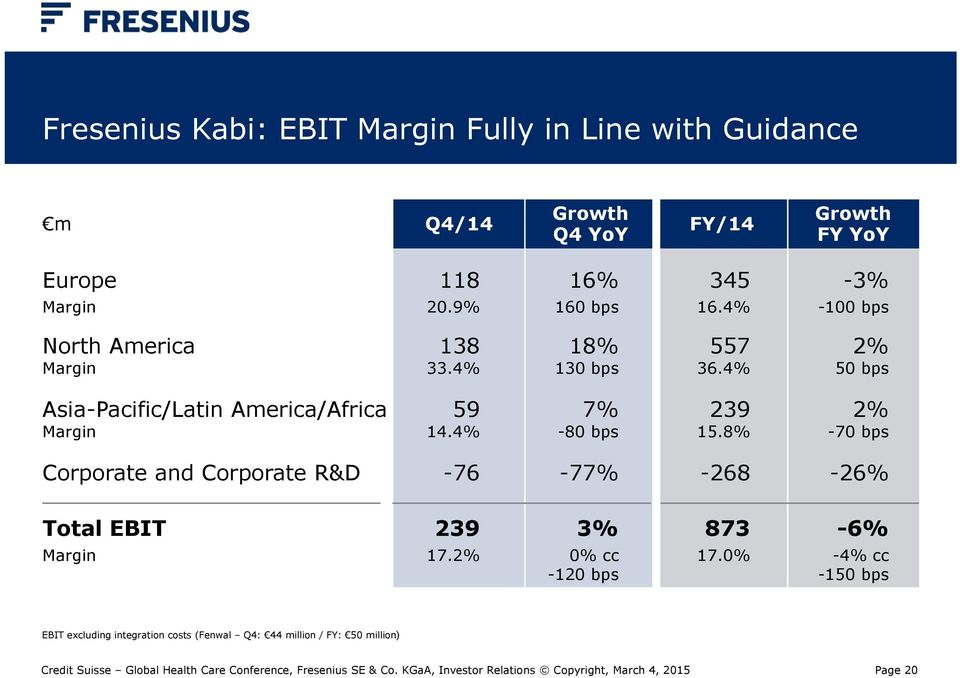 4% 2% 50 bps Asia-Pacific/Latin America/Africa Margin 59 14.4% 7% -80 bps 239 15.