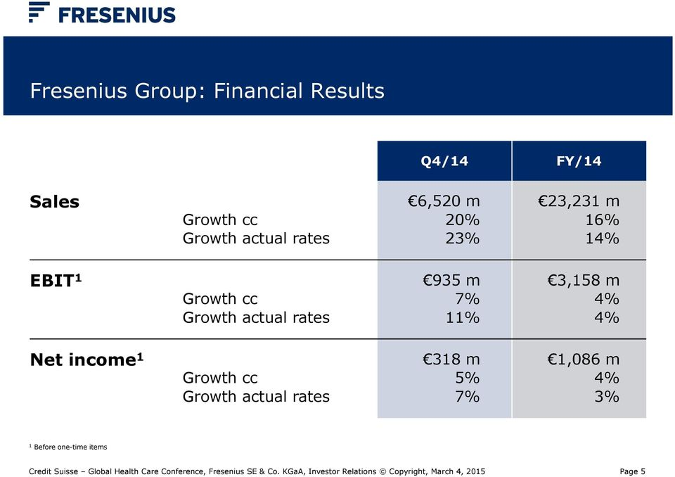 actual rates 935 m 7% 11% 3,158 m 4% 4% Net income 1 Growth cc Growth