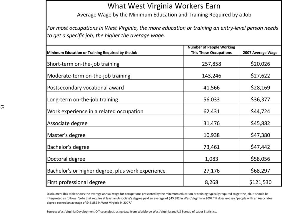 Minimum Education or Training Required by the Job Number of People Working This These Occupations 2007 Average Wage Short term on the job 257,858 $20,026 Moderate term on the job 143,246 $27,622