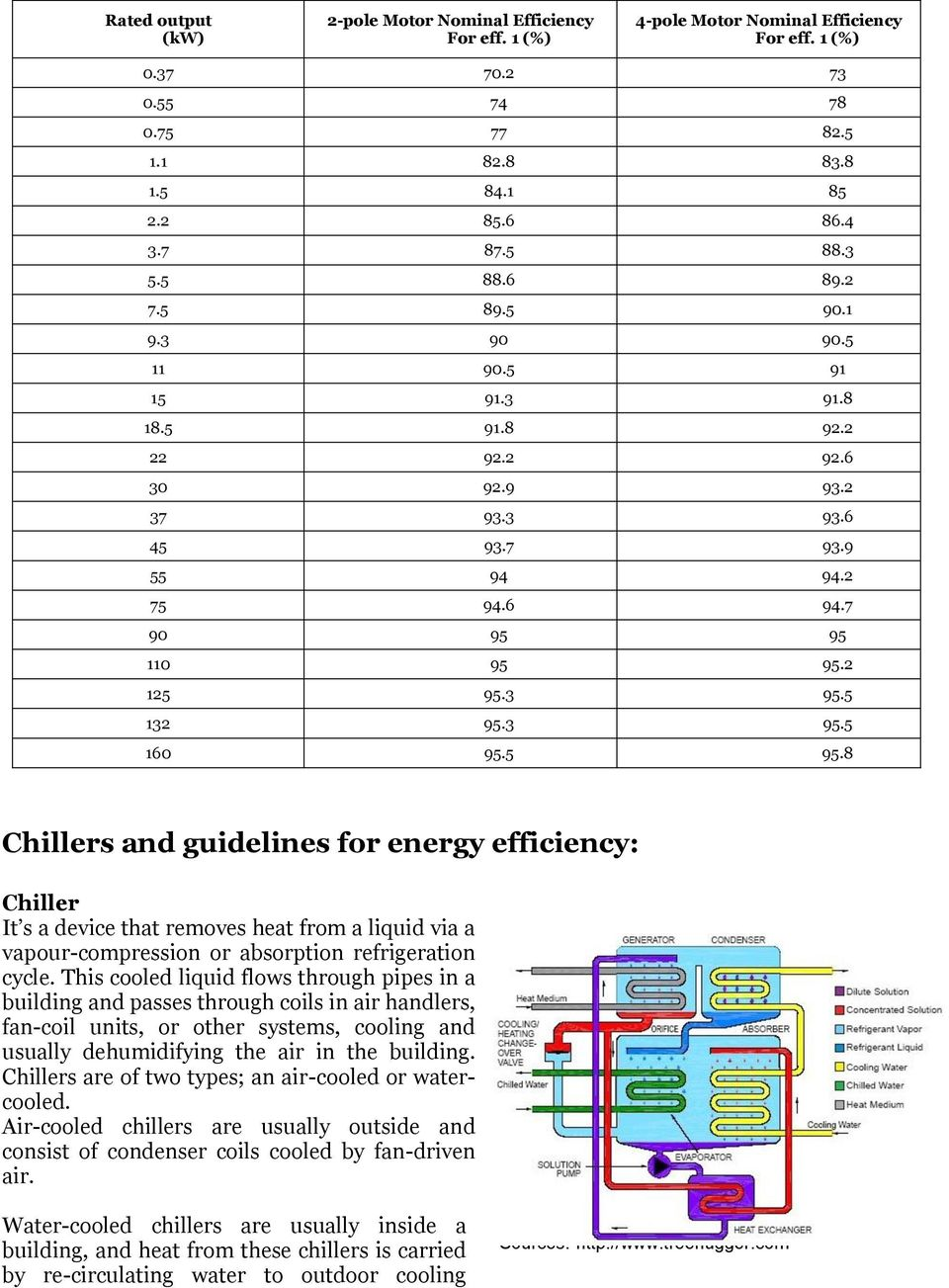 5 132 95.3 95.5 160 95.5 95.8 Chillers and guidelines for energy efficiency: Chiller It s a device that removes heat from a liquid via a vapour-compression or absorption refrigeration cycle.