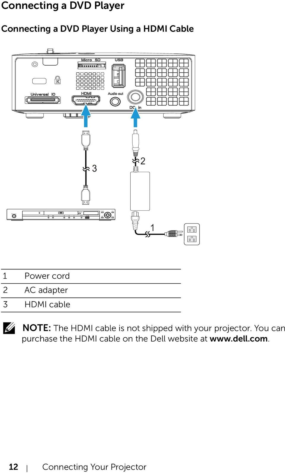 2 AC adapter 3 HDMI cable NOTE: The HDMI cable is not shipped with your projector.