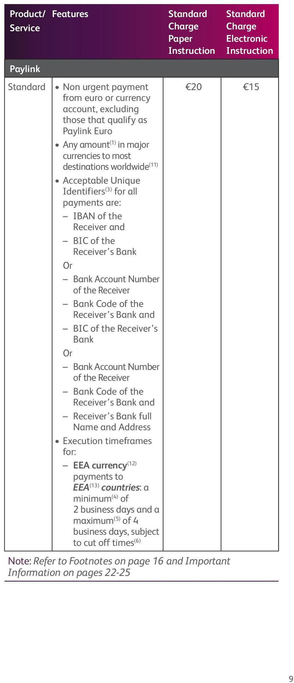 Receiver s Bank Or Bank Account Number of the Receiver Bank Code of the Receiver s Bank and Receiver s Bank full Name and Address Execution timeframes for: EEA currency (12) payments to EEA (13)