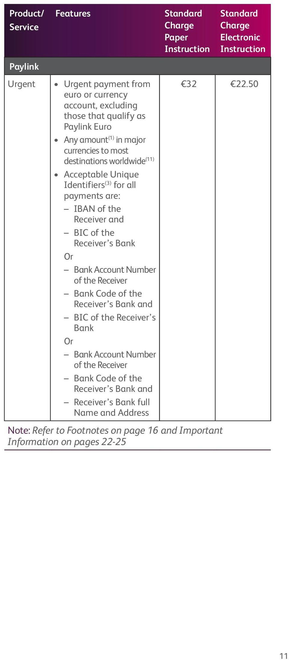 Account Number of the Receiver Bank Code of the Receiver s Bank and BIC of the Receiver s Bank Or Bank Account Number of the Receiver Bank Code of the Receiver s